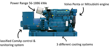 Power House launches our own brand of Marine Gensets in the range 60 – 1.900 kWe.